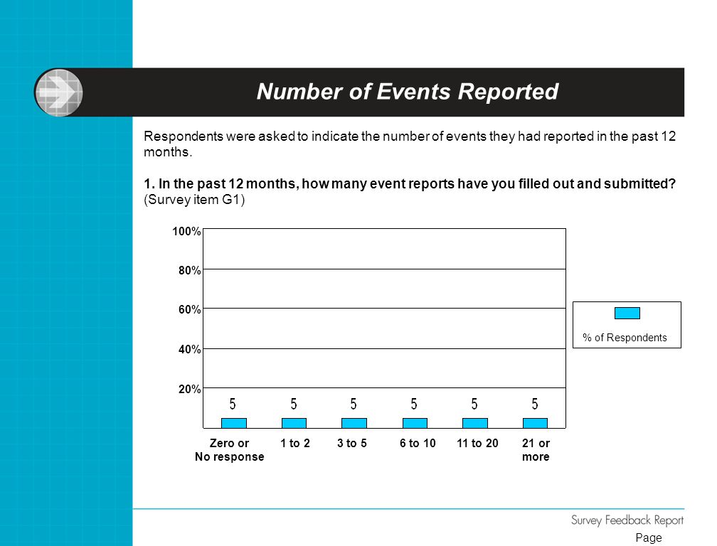 Number of Events Reported Respondents were asked to indicate the number of events they had reported in the past 12 months. 1. In the past 12 months, h