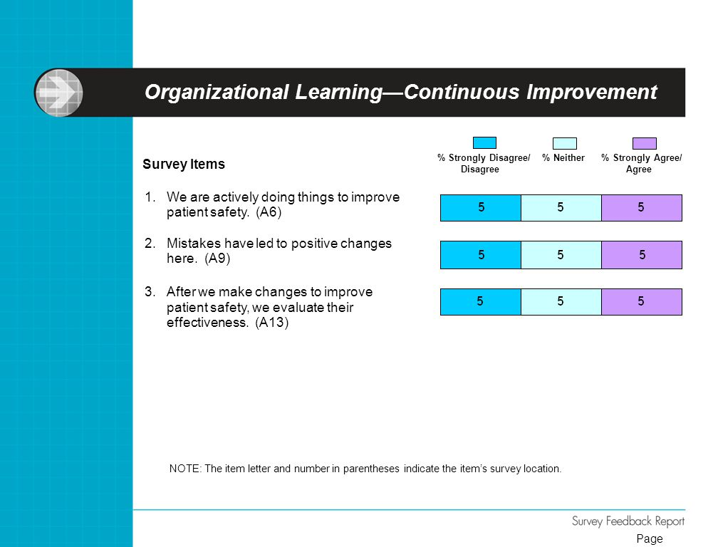 Organizational Learning—Continuous Improvement NOTE: The item letter and number in parentheses indicate the item's survey location. Survey Items % Str