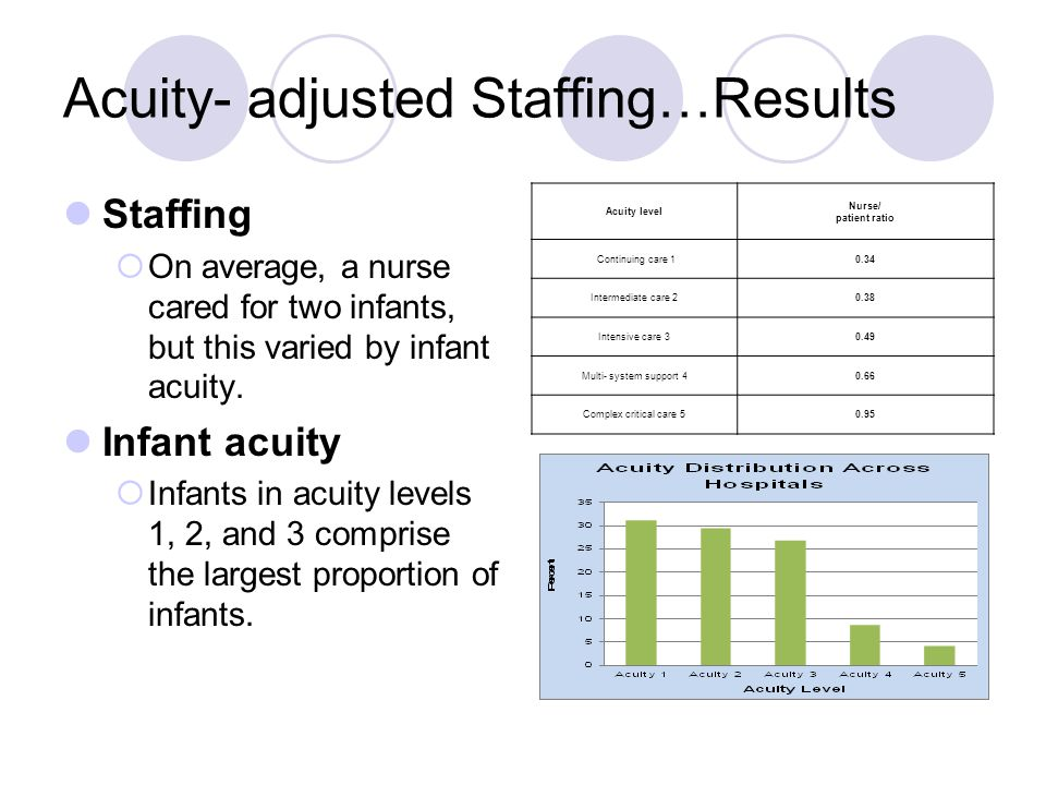 Acuity- adjusted Staffing…Results Staffing  On average, a nurse cared for two infants, but this varied by infant acuity. Infant acuity  Infants in a