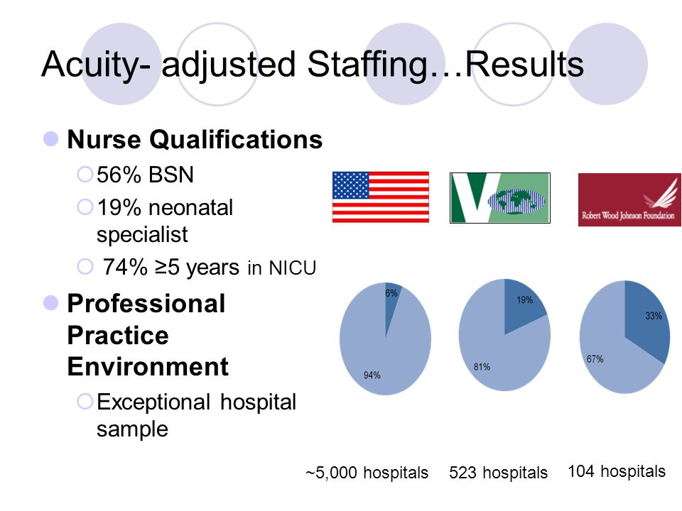 Acuity- adjusted Staffing…Results Nurse Qualifications  56% BSN  19% neonatal specialist  74% ≥5 years in NICU Professional Practice Environment 