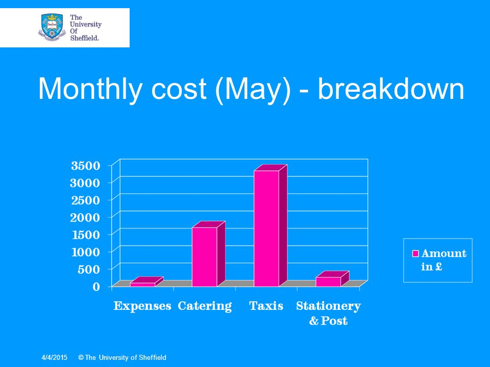4/4/2015© The University of Sheffield Monthly cost (May) - breakdown