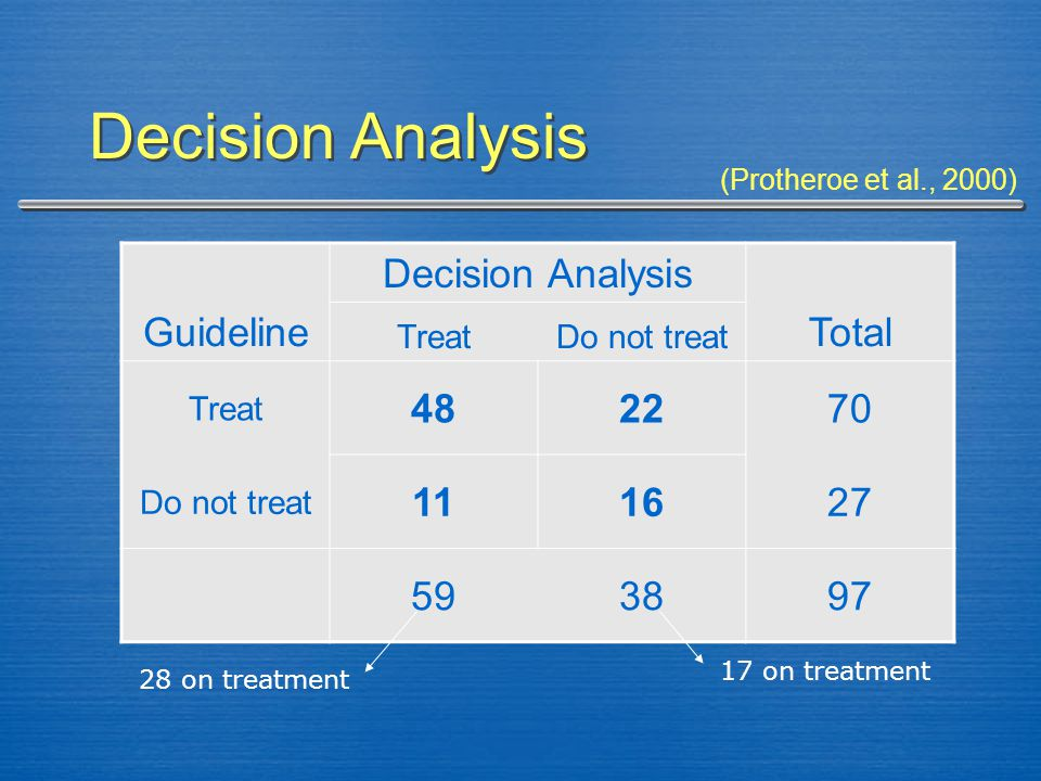 Decision Analysis Guideline Decision Analysis Total TreatDo not treat Treat 482270 Do not treat 111627 593897 17 on treatment 28 on treatment (Prother