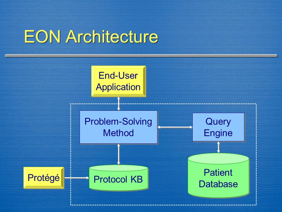 EON Architecture Protocol KB Patient Database Patient Database Problem-Solving Method Problem-Solving Method Query Engine Query Engine End-User Application End-User Application Protégé