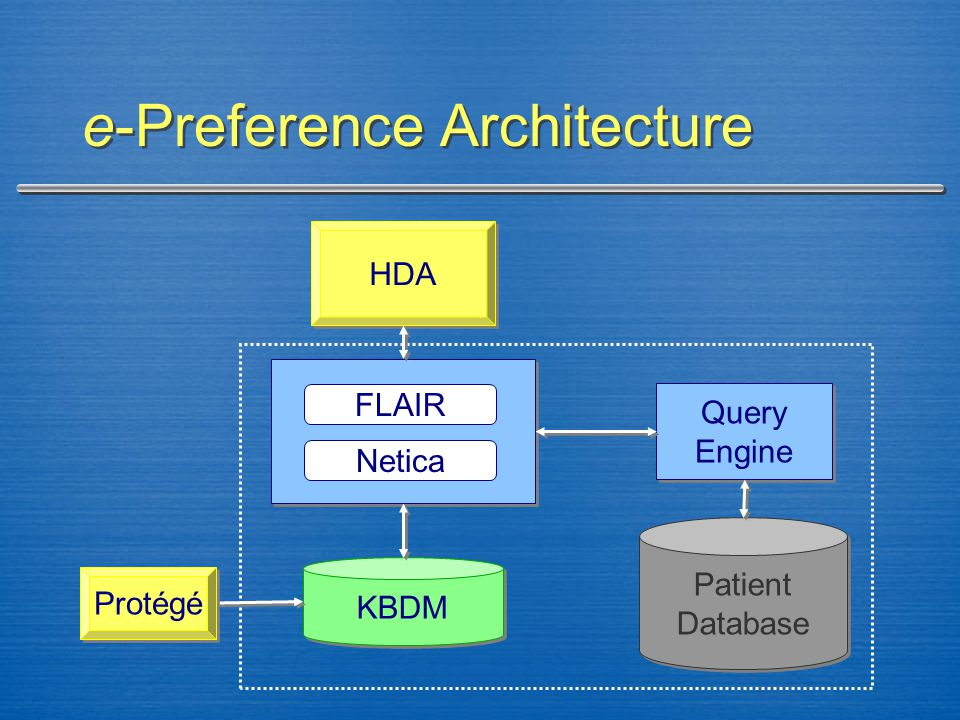 e-Preference Architecture KBDM Patient Database Patient Database Query Engine Query Engine HDA Protégé FLAIR Netica