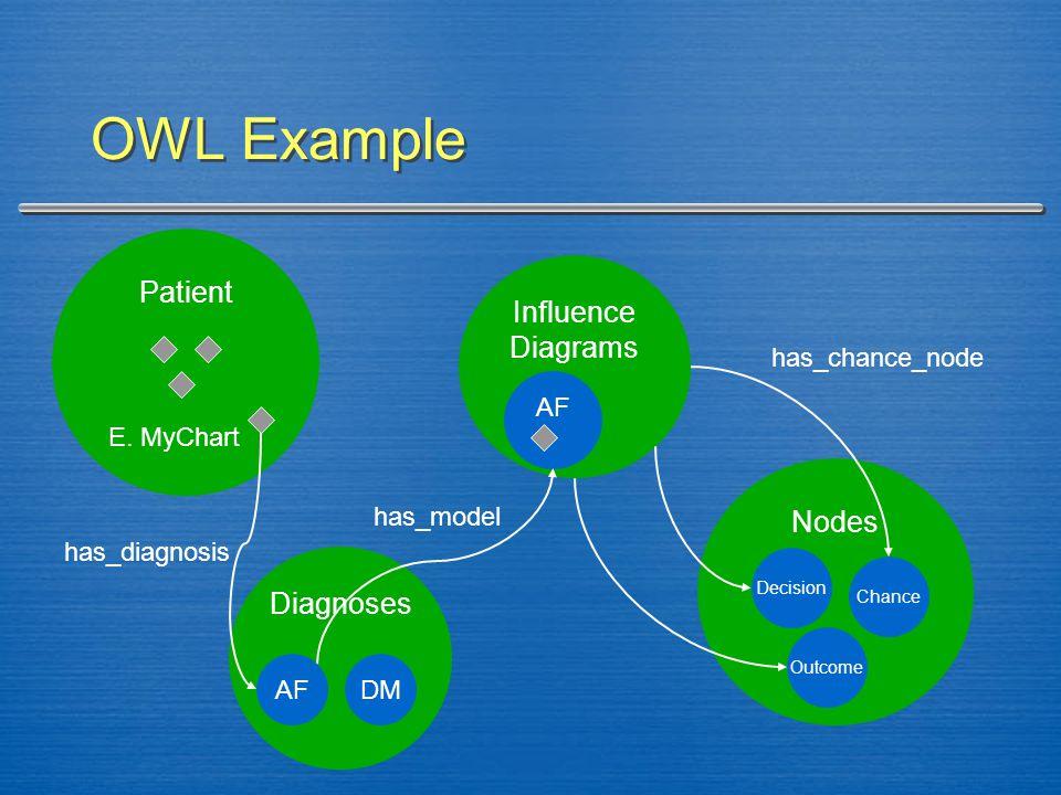 Diagnoses OWL Example Patient Nodes Influence Diagrams AF E.