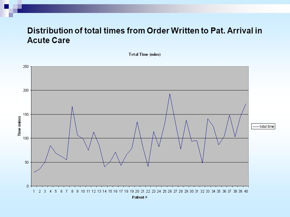Distribution of total times from Order Written to Pat. Arrival in Acute Care