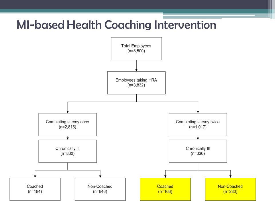 MI-based Health Coaching Intervention