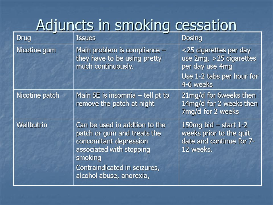 Adjuncts in smoking cessation DrugIssuesDosing Nicotine gum Main problem is compliance – they have to be using pretty much continuously.