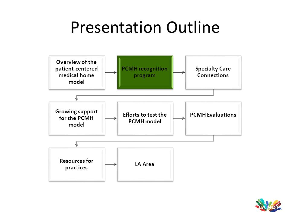 Presentation Outline Overview of the patient-centered medical home model PCMH recognition program Specialty Care Connections Growing support for the P