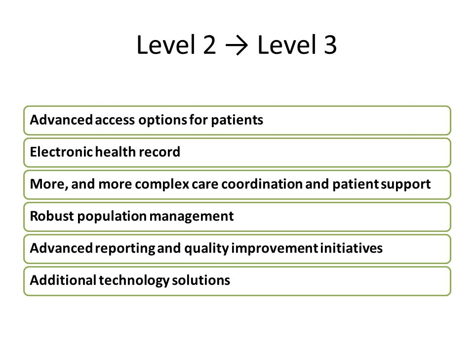 Level 2 → Level 3 Advanced access options for patientsElectronic health recordMore, and more complex care coordination and patient supportRobust popul