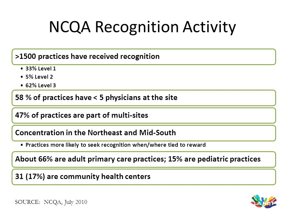 NCQA Recognition Activity >1500 practices have received recognition 33% Level 1 5% Level 2 62% Level 3 58 % of practices have < 5 physicians at the si