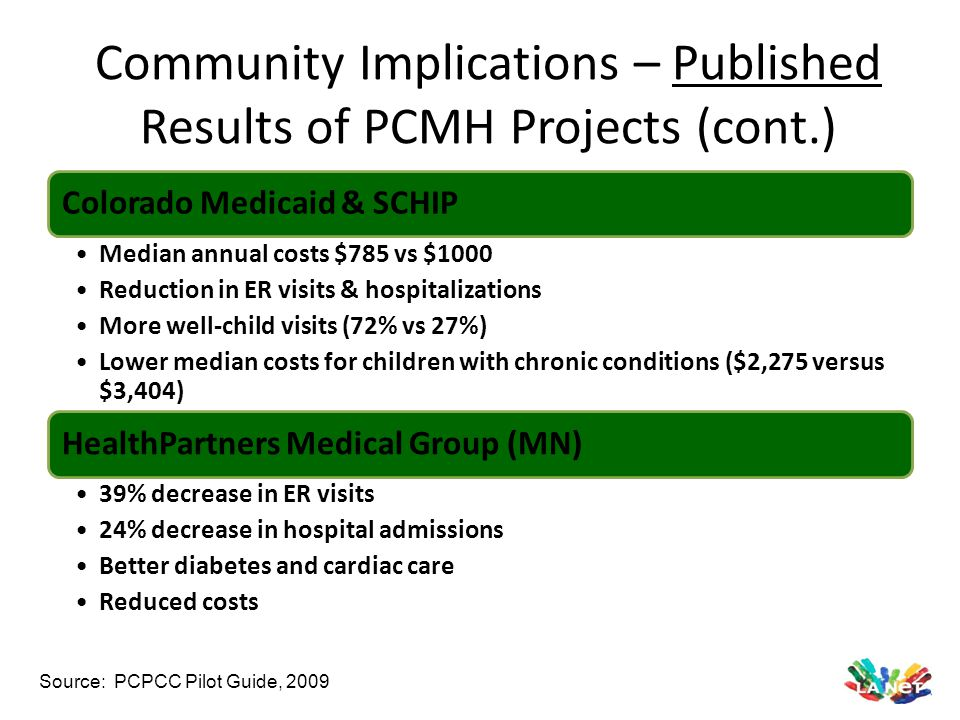 Community Implications – Published Results of PCMH Projects (cont.) Colorado Medicaid & SCHIP Median annual costs $785 vs $1000 Reduction in ER visits