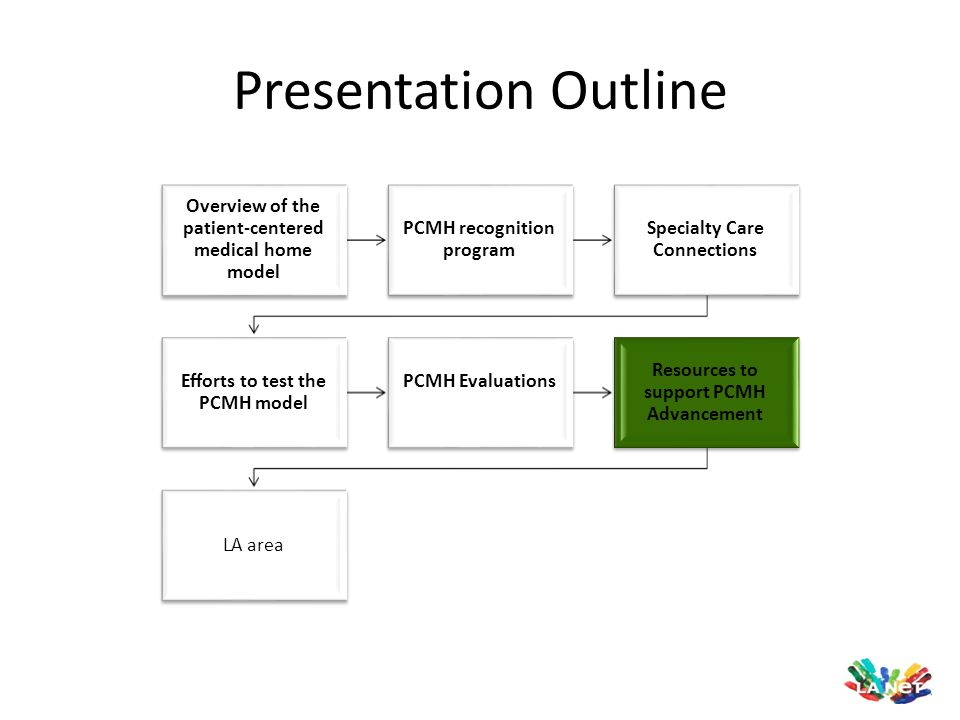 Presentation Outline Overview of the patient-centered medical home model PCMH recognition program Specialty Care Connections Efforts to test the PCMH