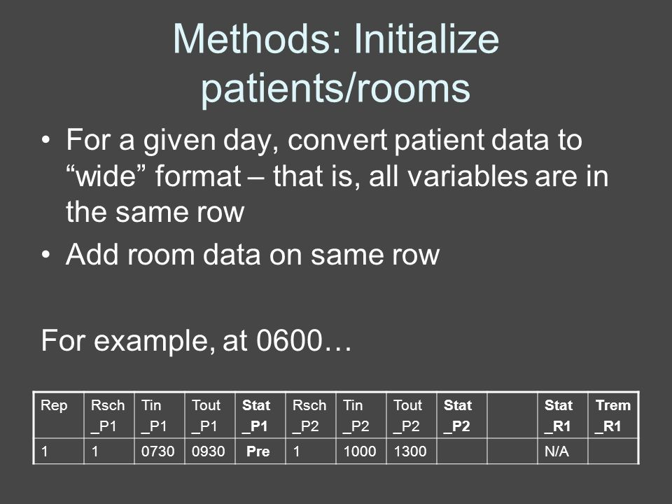 Methods: Initialize patients/rooms For a given day, convert patient data to wide format – that is, all variables are in the same row Add room data on same row For example, at 0600… RepRsch _P1 Tin _P1 Tout _P1 Stat _P1 Rsch _P2 Tin _P2 Tout _P2 Stat _P2 Stat _R1 Trem _R1 1107300930 Pre110001300N/A