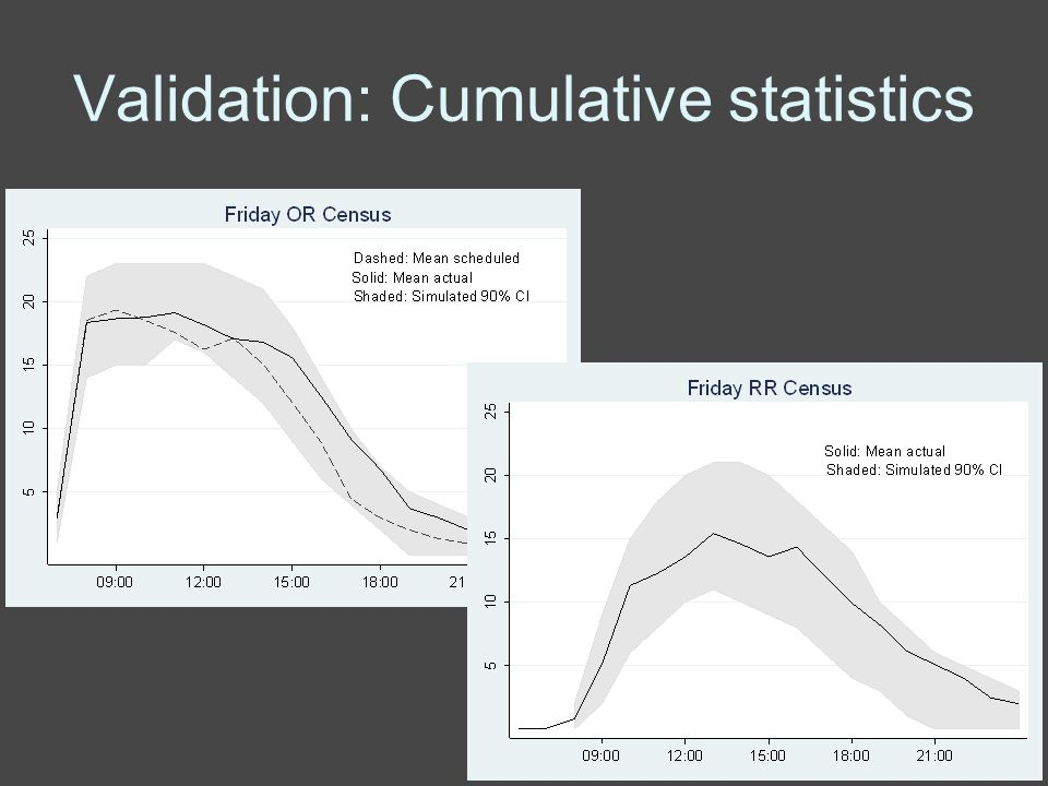 Validation: Cumulative statistics
