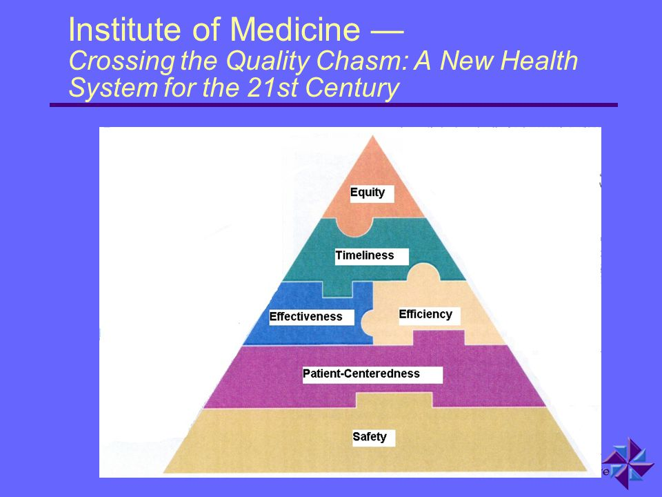 Institute of Medicine — Crossing the Quality Chasm: A New Health System for the 21st Century