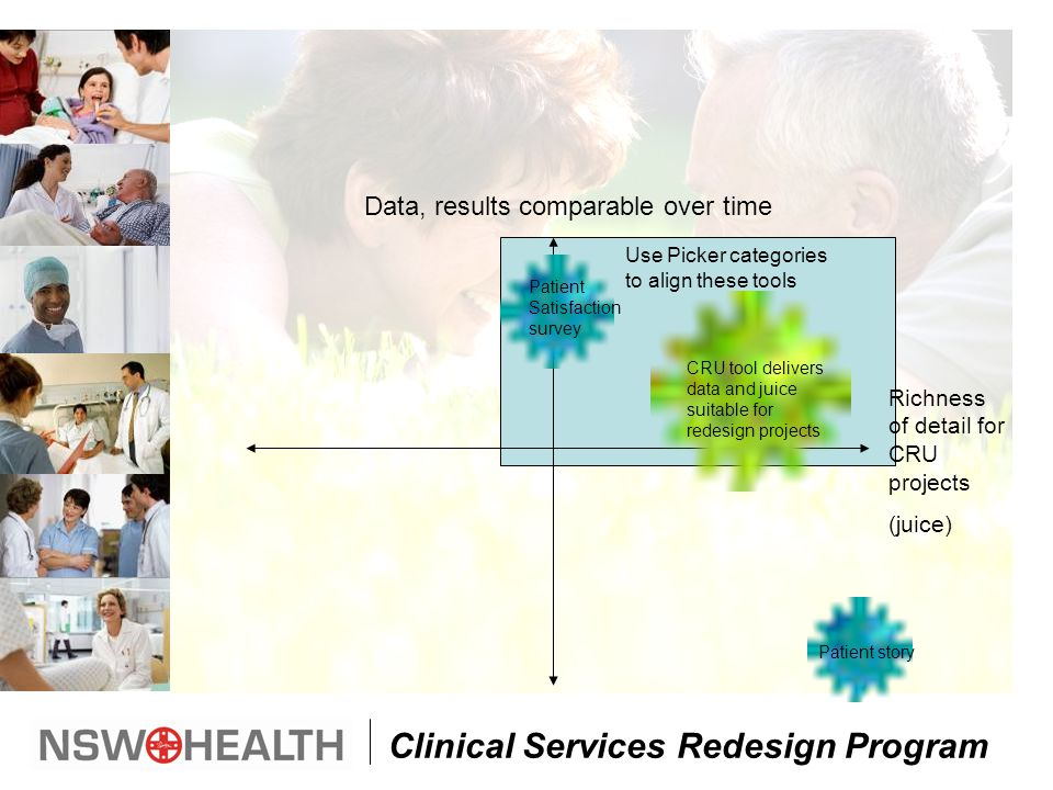 Clinical Services Redesign Program Richness of detail for CRU projects (juice) Patient story Patient Satisfaction survey CRU tool delivers data and juice suitable for redesign projects Use Picker categories to align these tools Data, results comparable over time