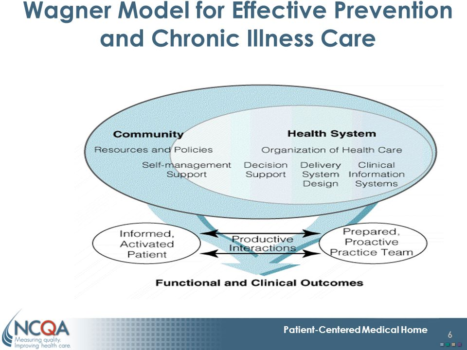 6 Patient-Centered Medical Home Wagner Model for Effective Prevention and Chronic Illness Care