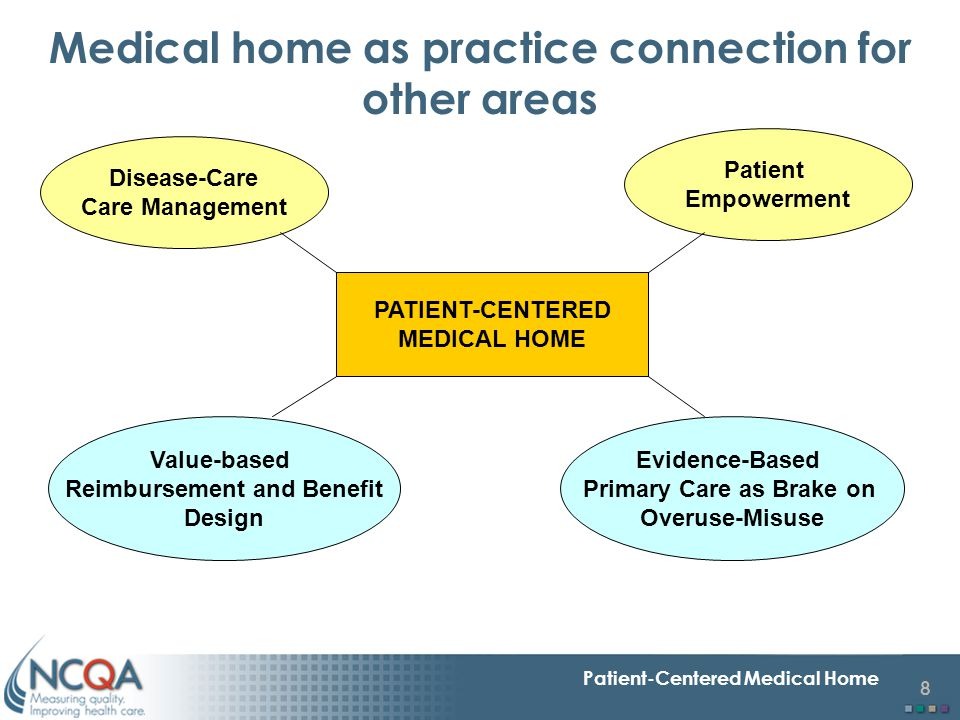 8 Patient-Centered Medical Home Medical home as practice connection for other areas PATIENT-CENTERED MEDICAL HOME Disease-Care Care Management Patient