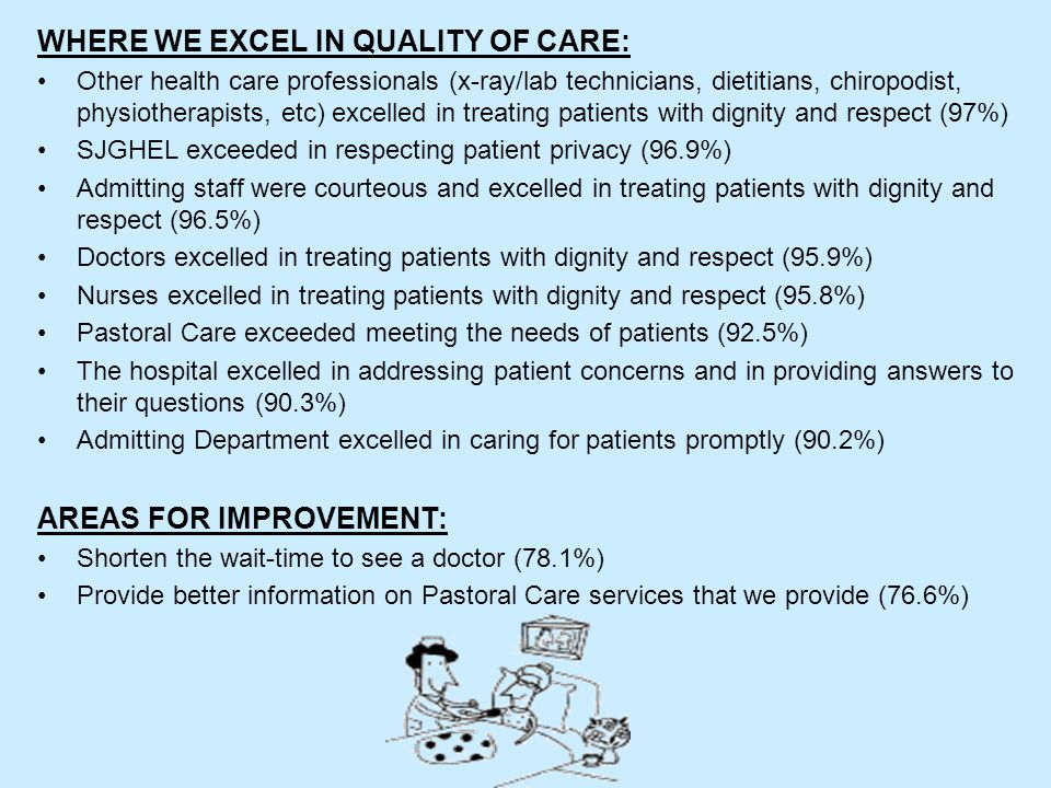 WHERE WE EXCEL IN QUALITY OF CARE: Other health care professionals (x-ray/lab technicians, dietitians, chiropodist, physiotherapists, etc) excelled in treating patients with dignity and respect (97%) SJGHEL exceeded in respecting patient privacy (96.9%) Admitting staff were courteous and excelled in treating patients with dignity and respect (96.5%) Doctors excelled in treating patients with dignity and respect (95.9%) Nurses excelled in treating patients with dignity and respect (95.8%) Pastoral Care exceeded meeting the needs of patients (92.5%) The hospital excelled in addressing patient concerns and in providing answers to their questions (90.3%) Admitting Department excelled in caring for patients promptly (90.2%) AREAS FOR IMPROVEMENT: Shorten the wait-time to see a doctor (78.1%) Provide better information on Pastoral Care services that we provide (76.6%)