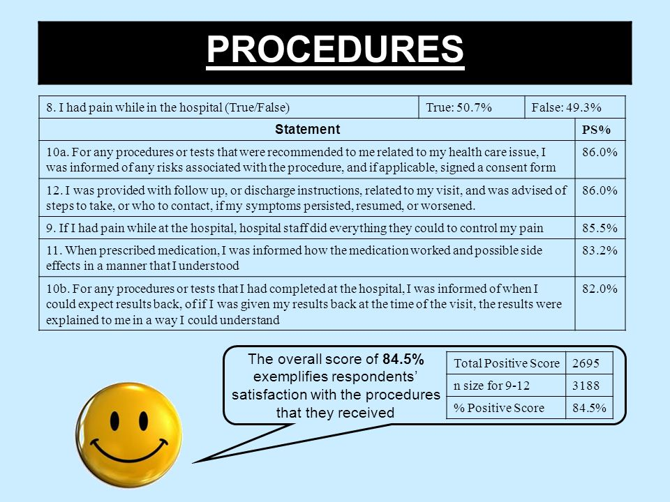 PROCEDURES Total Positive Score2695 n size for 9-123188 % Positive Score84.5% The overall score of 84.5% exemplifies respondents' satisfaction with the procedures that they received 8.
