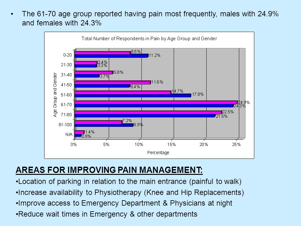 The 61-70 age group reported having pain most frequently, males with 24.9% and females with 24.3% AREAS FOR IMPROVING PAIN MANAGEMENT: Location of parking in relation to the main entrance (painful to walk) Increase availability to Physiotherapy (Knee and Hip Replacements) Improve access to Emergency Department & Physicians at night Reduce wait times in Emergency & other departments
