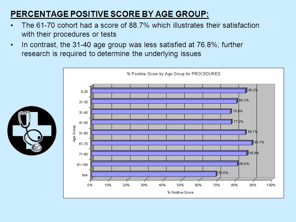 PERCENTAGE POSITIVE SCORE BY AGE GROUP: The 61-70 cohort had a score of 88.7% which illustrates their satisfaction with their procedures or tests In contrast, the 31-40 age group was less satisfied at 76.8%; further research is required to determine the underlying issues