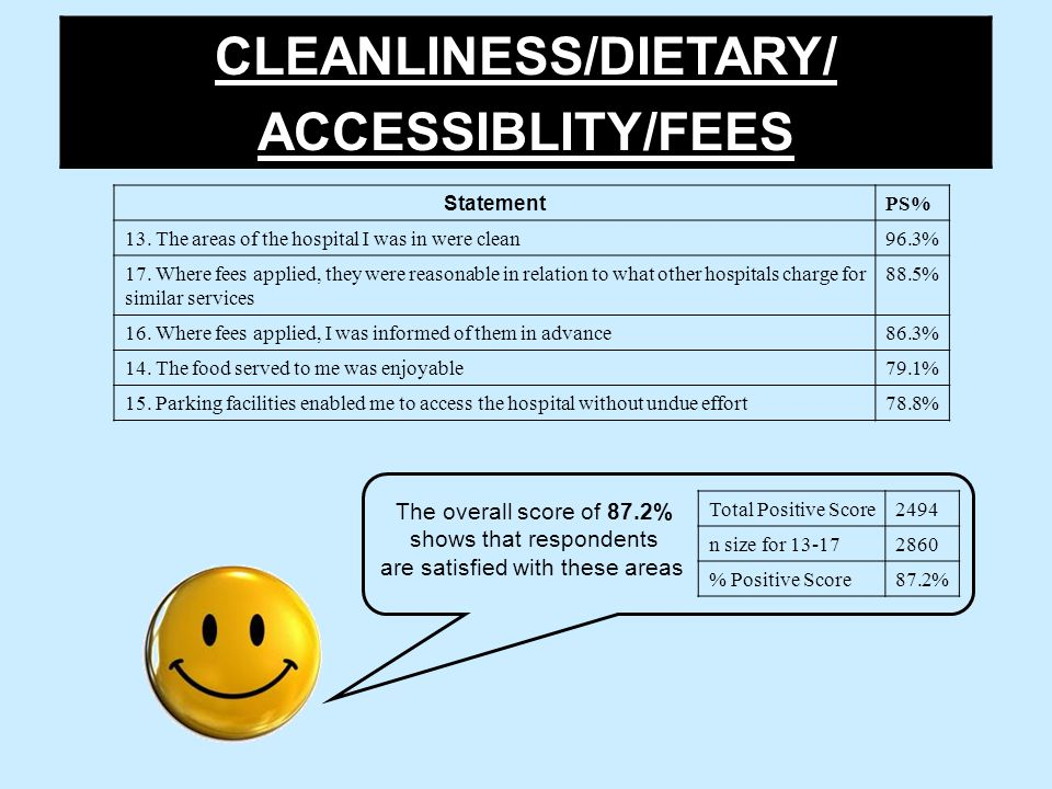 CLEANLINESS/DIETARY/ ACCESSIBLITY/FEES Total Positive Score2494 n size for 13-172860 % Positive Score87.2% The overall score of 87.2% shows that respondents are satisfied with these areas Statement PS% 13.