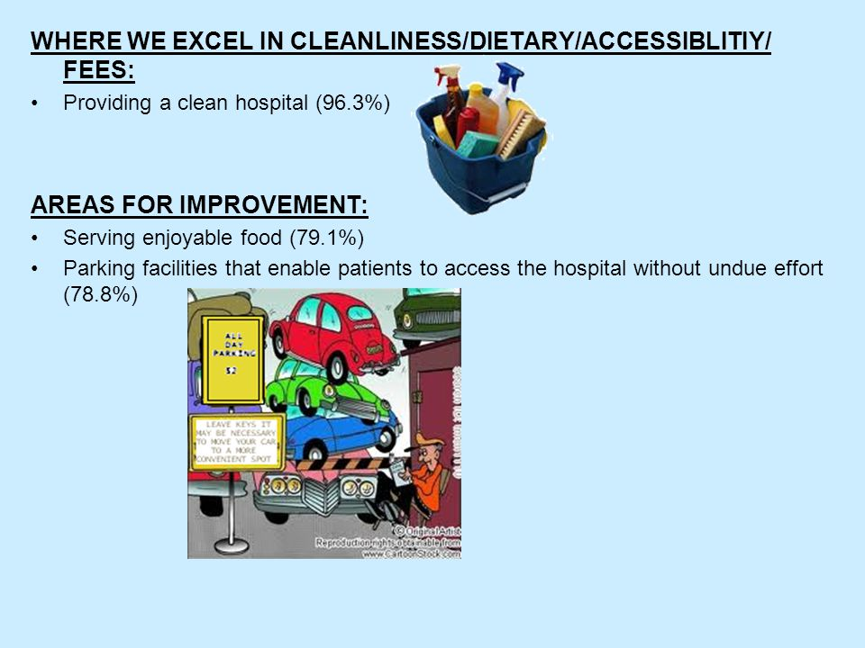 WHERE WE EXCEL IN CLEANLINESS/DIETARY/ACCESSIBLITIY/ FEES: Providing a clean hospital (96.3%) AREAS FOR IMPROVEMENT: Serving enjoyable food (79.1%) Parking facilities that enable patients to access the hospital without undue effort (78.8%)