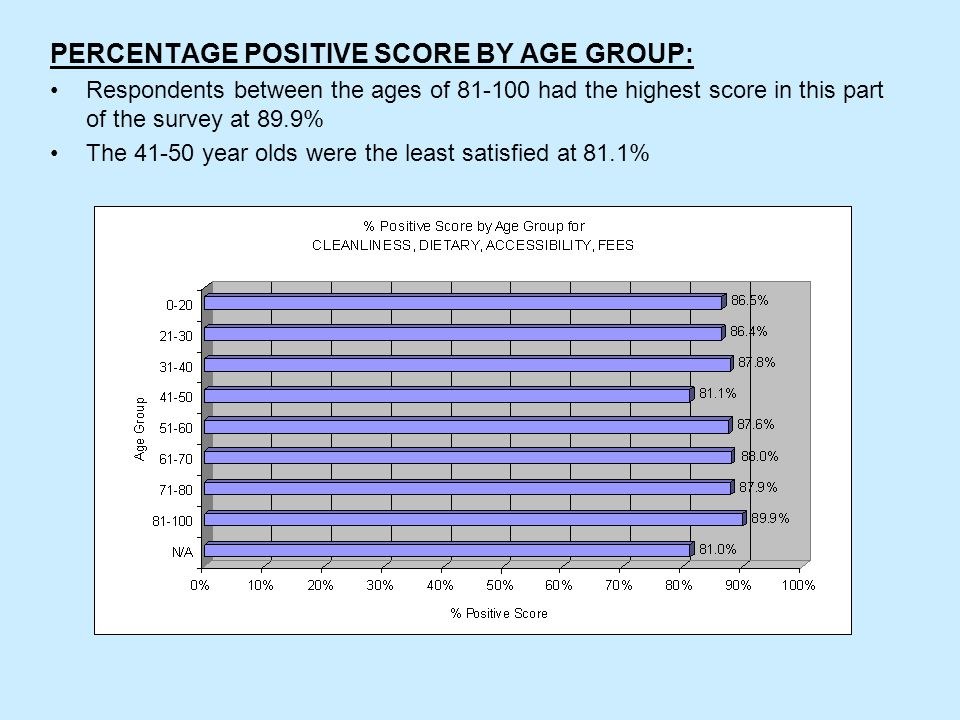 PERCENTAGE POSITIVE SCORE BY AGE GROUP: Respondents between the ages of 81-100 had the highest score in this part of the survey at 89.9% The 41-50 year olds were the least satisfied at 81.1%