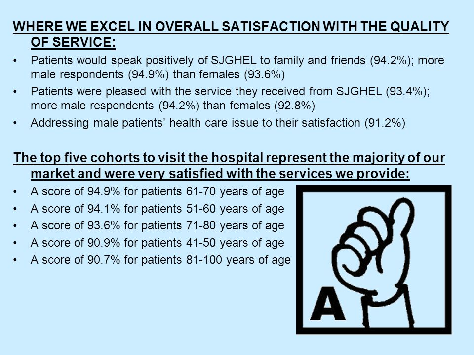 WHERE WE EXCEL IN OVERALL SATISFACTION WITH THE QUALITY OF SERVICE: Patients would speak positively of SJGHEL to family and friends (94.2%); more male respondents (94.9%) than females (93.6%) Patients were pleased with the service they received from SJGHEL (93.4%); more male respondents (94.2%) than females (92.8%) Addressing male patients' health care issue to their satisfaction (91.2%) The top five cohorts to visit the hospital represent the majority of our market and were very satisfied with the services we provide: A score of 94.9% for patients 61-70 years of age A score of 94.1% for patients 51-60 years of age A score of 93.6% for patients 71-80 years of age A score of 90.9% for patients 41-50 years of age A score of 90.7% for patients 81-100 years of age