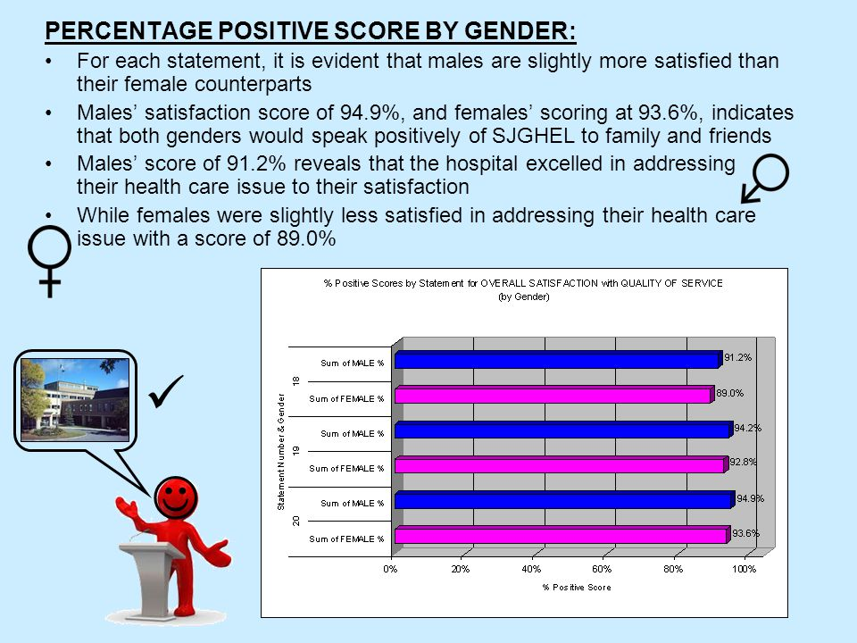 PERCENTAGE POSITIVE SCORE BY GENDER: For each statement, it is evident that males are slightly more satisfied than their female counterparts Males' satisfaction score of 94.9%, and females' scoring at 93.6%, indicates that both genders would speak positively of SJGHEL to family and friends Males' score of 91.2% reveals that the hospital excelled in addressing their health care issue to their satisfaction While females were slightly less satisfied in addressing their health care issue with a score of 89.0%
