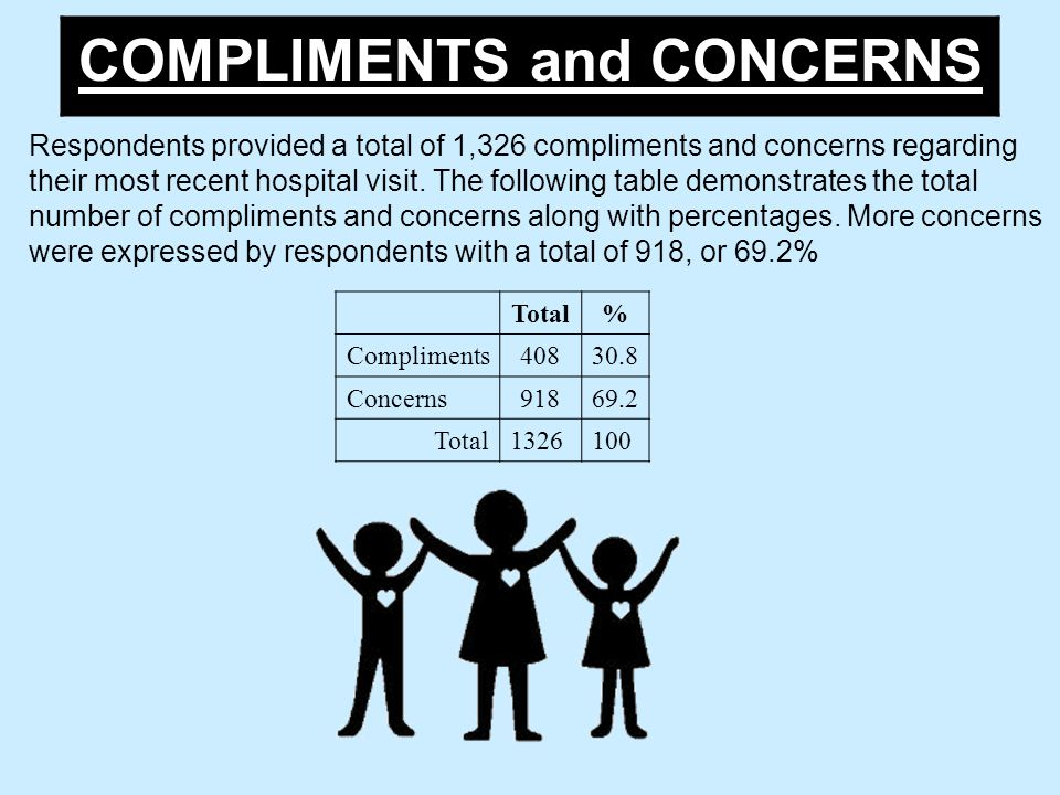 COMPLIMENTS and CONCERNS Respondents provided a total of 1,326 compliments and concerns regarding their most recent hospital visit.