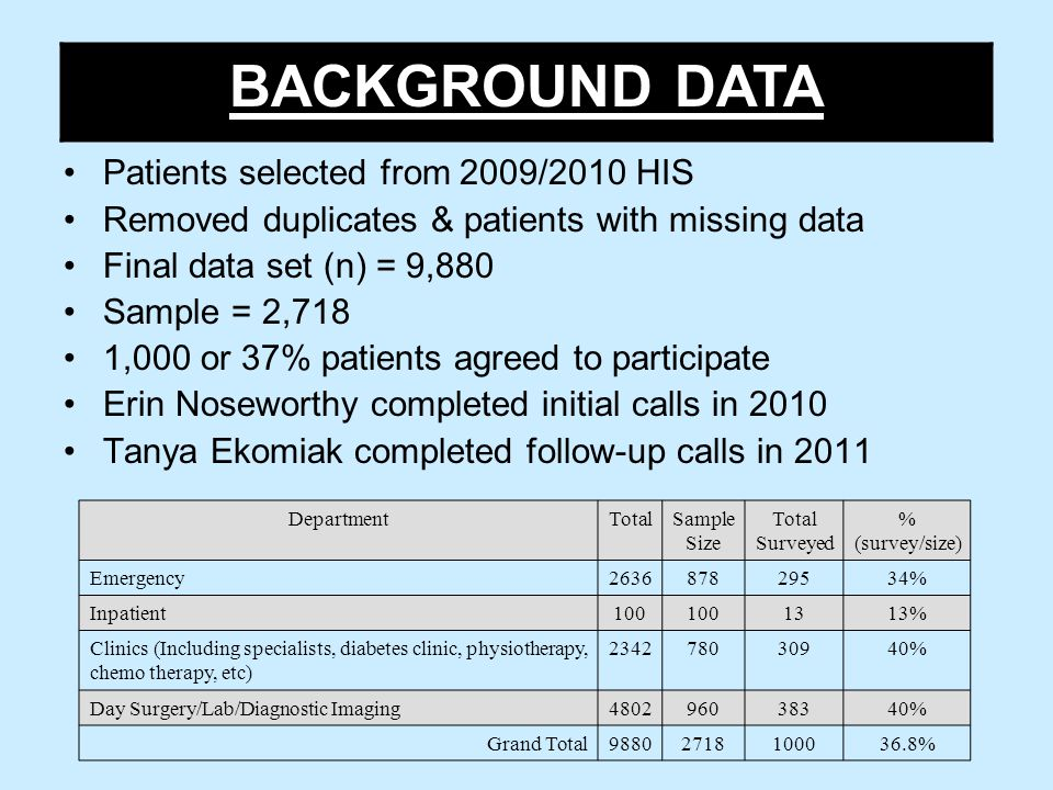 Patients selected from 2009/2010 HIS Removed duplicates & patients with missing data Final data set (n) = 9,880 Sample = 2,718 1,000 or 37% patients agreed to participate Erin Noseworthy completed initial calls in 2010 Tanya Ekomiak completed follow-up calls in 2011 BACKGROUND DATA DepartmentTotalSample Size Total Surveyed % (survey/size) Emergency263687829534% Inpatient100 1313% Clinics (Including specialists, diabetes clinic, physiotherapy, chemo therapy, etc) 234278030940% Day Surgery/Lab/Diagnostic Imaging480296038340% Grand Total98802718100036.8%
