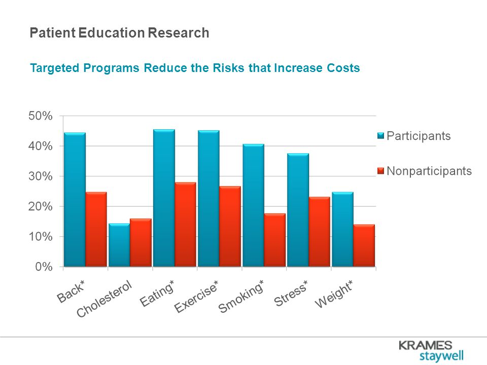 Patient Education Research Targeted Programs Reduce the Risks that Increase Costs