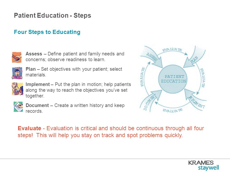 Patient Education - Steps Assess – Define patient and family needs and concerns; observe readiness to learn.