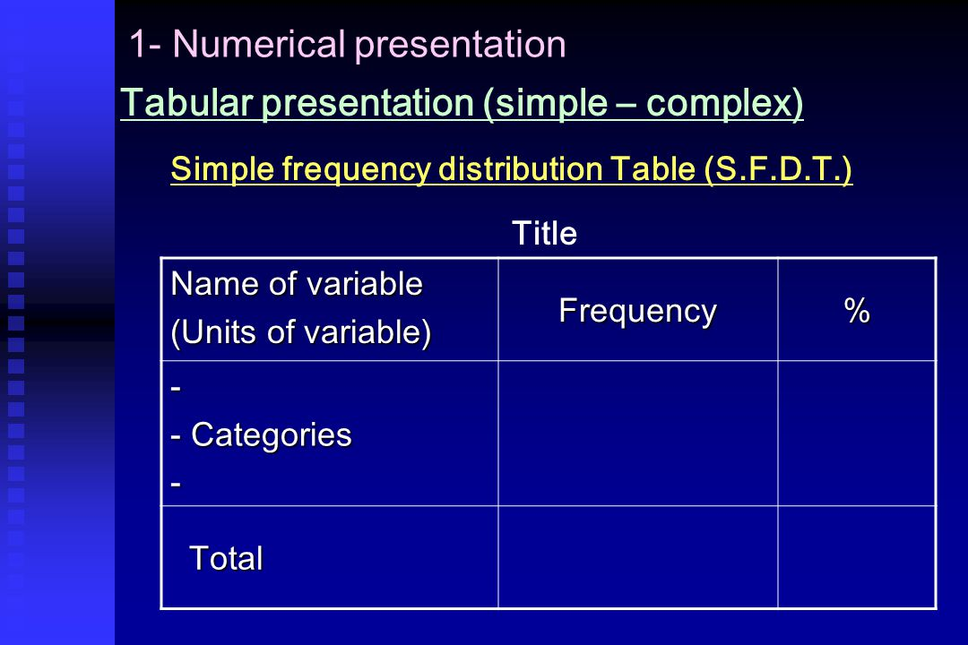 1- Numerical presentation Tabular presentation (simple – complex) Simple frequency distribution Table (S.F.D.T.) Title Name of variable (Units of variable) Frequency% - - Categories - Total Total