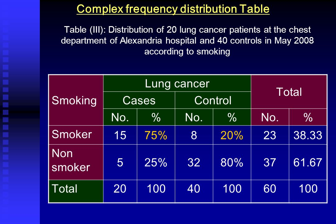 Complex frequency distribution Table Table (III): Distribution of 20 lung cancer patients at the chest department of Alexandria hospital and 40 controls in May 2008 according to smoking Smoking Lung cancer Total CasesControl No.% % % Smoker 1575%820%2338.33 Non smoker 525%3280%3761.67 Total201004010060100