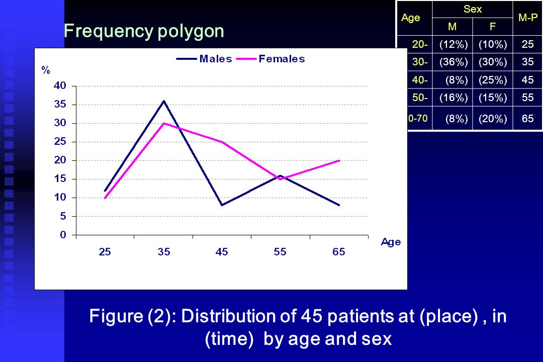 Frequency polygon Age Sex M-P MF 20-(12%)(10%)25 30-(36%)(30%)35 40- (8%)(25%)45 50-(16%)(15%)55 60-70 (8%)(20%)65 Figure (2): Distribution of 45 patients at (place), in (time) by age and sex