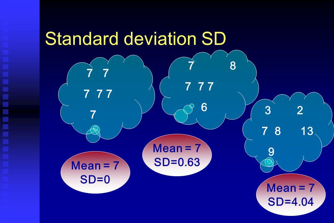 Standard deviation SD 7 7 7 7 7 7 7 8 7 7 7 6 3 2 7 8 13 9 Mean = 7 SD=0 Mean = 7 SD=0.63 Mean = 7 SD=4.04