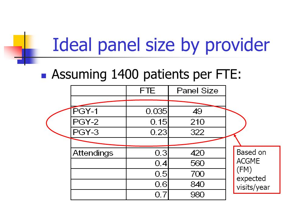 Ideal panel size by provider Assuming 1400 patients per FTE: Based on ACGME (FM) expected visits/year