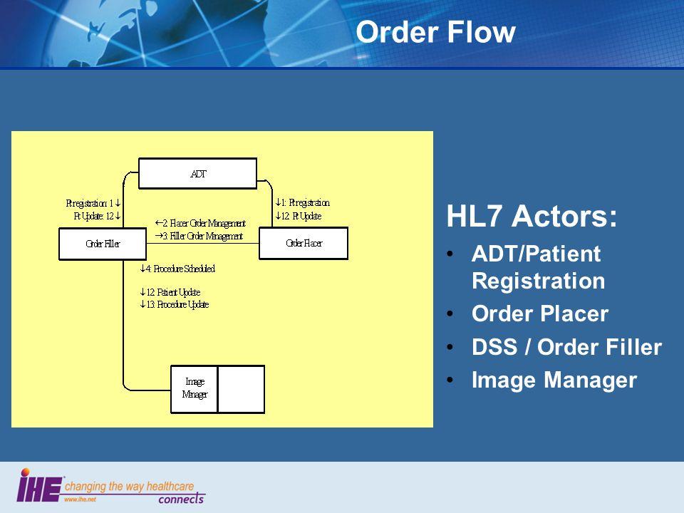Order Flow HL7 Actors: ADT/Patient Registration Order Placer DSS / Order Filler Image Manager