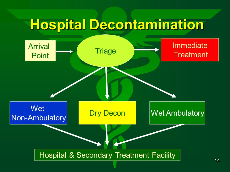14 Hospital Decontamination Immediate Treatment Triage Arrival Point Hospital & Secondary Treatment Facility Dry Decon Wet Non-Ambulatory Wet Ambulatory