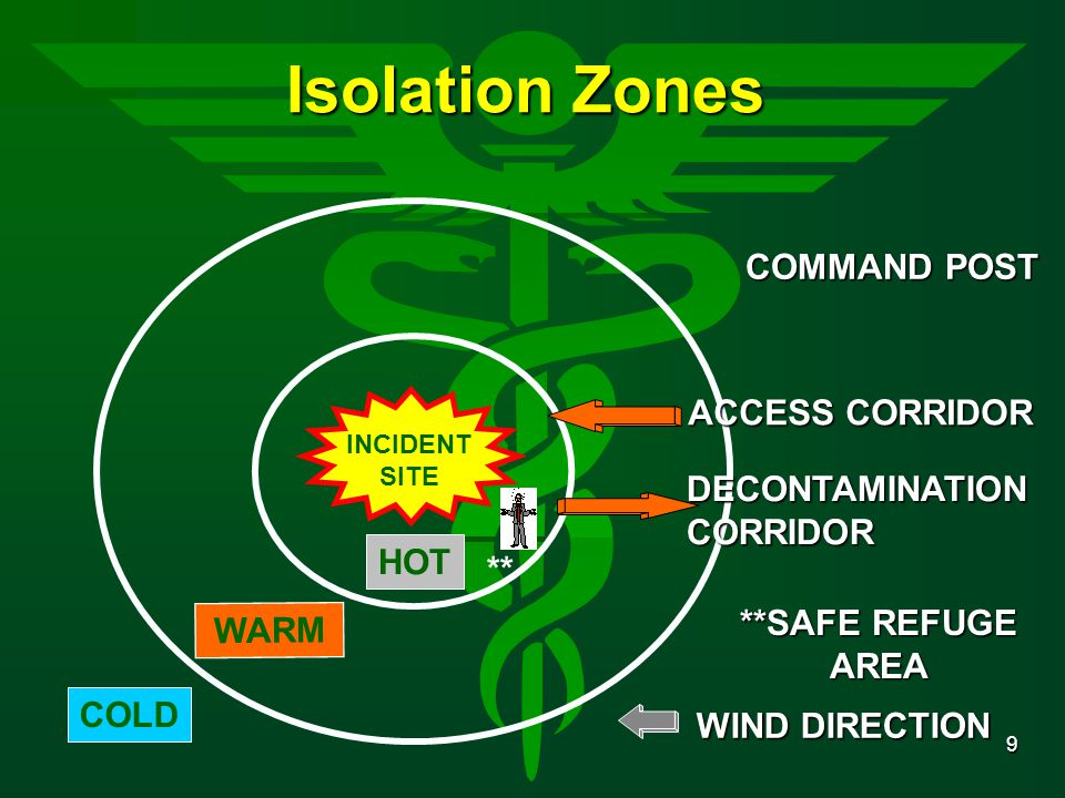 9 Isolation Zones WARM INCIDENT SITE HOT **SAFE REFUGE AREA DECONTAMINATIONCORRIDOR ACCESS CORRIDOR COLD COMMAND POST WIND DIRECTION **