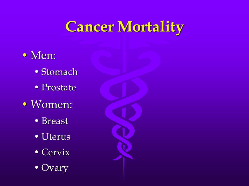 Cancer Mortality Men:Men: StomachStomach ProstateProstate Women:Women: BreastBreast UterusUterus CervixCervix OvaryOvary
