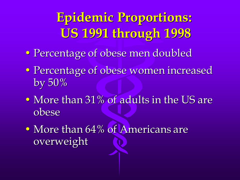 Epidemic Proportions: US 1991 through 1998 Percentage of obese men doubledPercentage of obese men doubled Percentage of obese women increased by 50%Percentage of obese women increased by 50% More than 31% of adults in the US are obeseMore than 31% of adults in the US are obese More than 64% of Americans are overweightMore than 64% of Americans are overweight