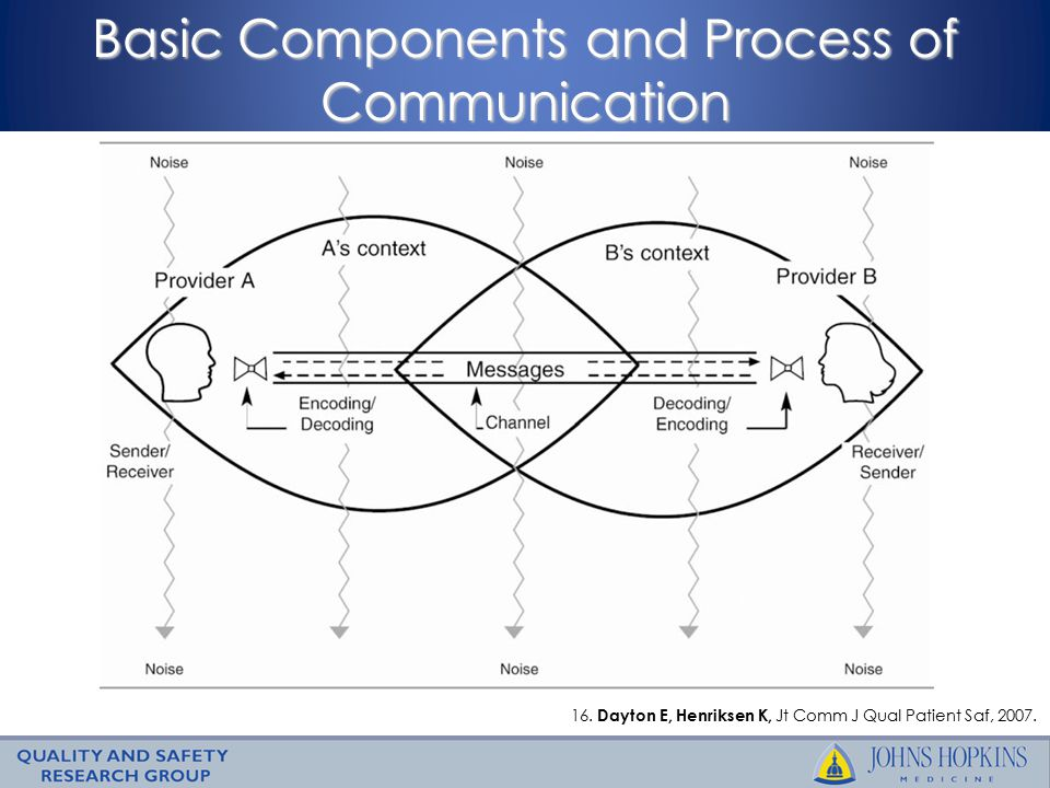 Basic Components and Process of Communication 16.