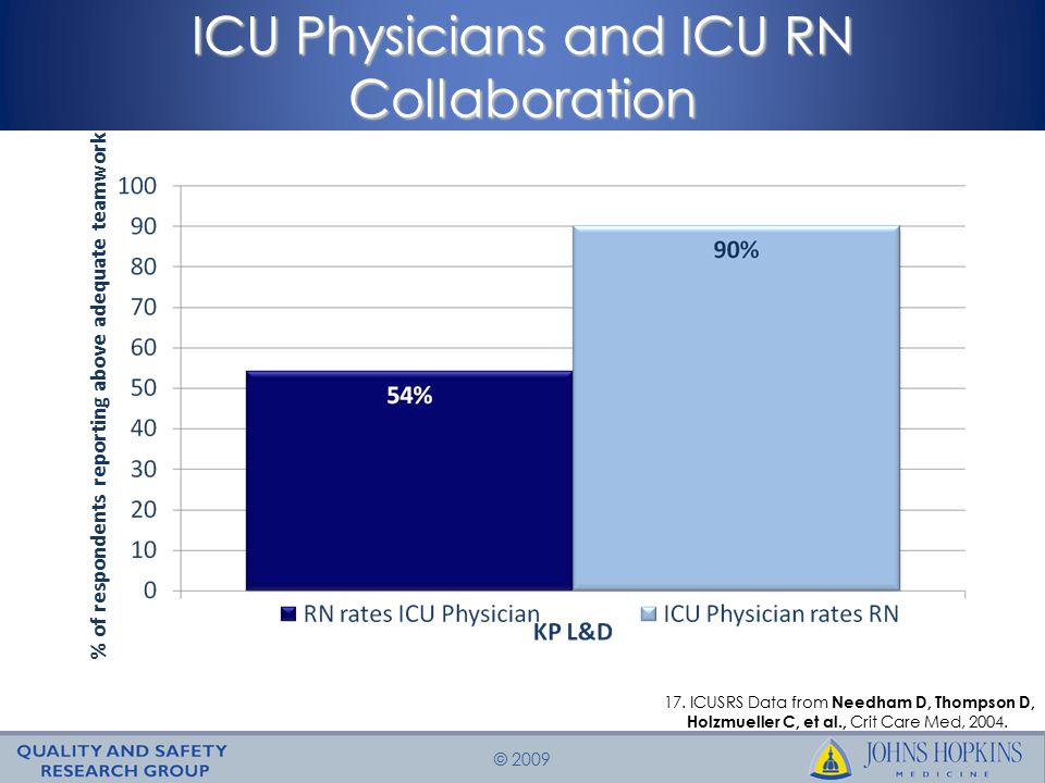 © 2009 % of respondents reporting above adequate teamwork ICU Physicians and ICU RN Collaboration 17.
