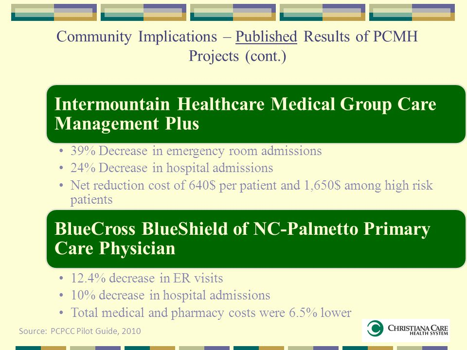 Community Implications – Published Results of PCMH Projects (cont.) Intermountain Healthcare Medical Group Care Management Plus 39% Decrease in emerge