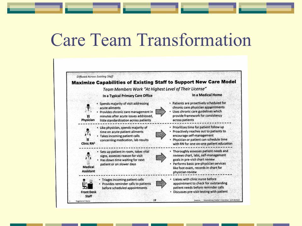 Care Team Transformation